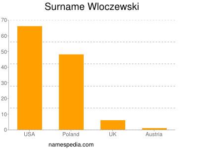 Surname Wloczewski