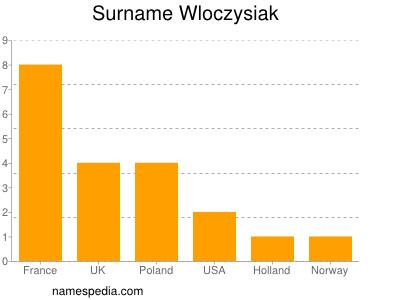 Surname Wloczysiak