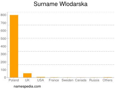 Surname Wlodarska