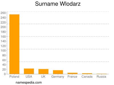Surname Wlodarz