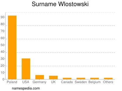 Surname Wlostowski