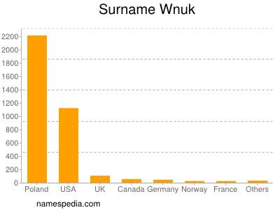 Surname Wnuk