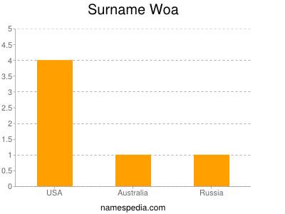 Surname Woa