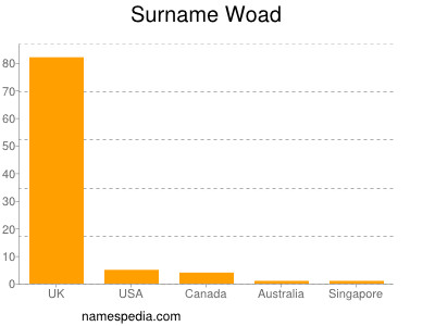 Surname Woad