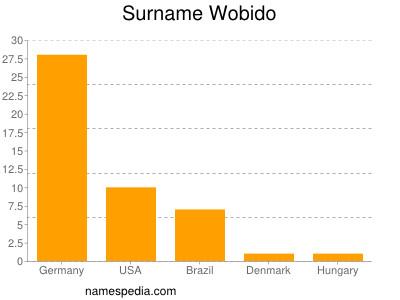 Surname Wobido