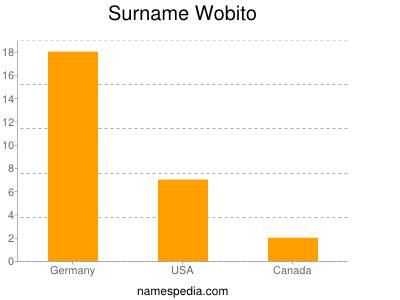 Surname Wobito