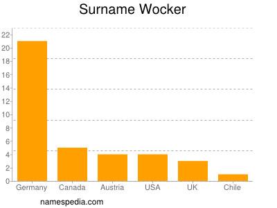 Surname Wocker