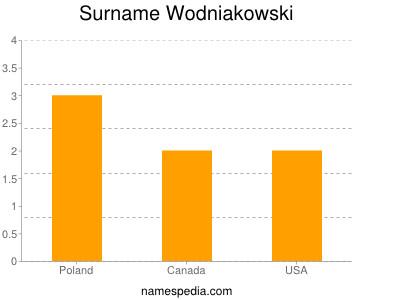 Surname Wodniakowski