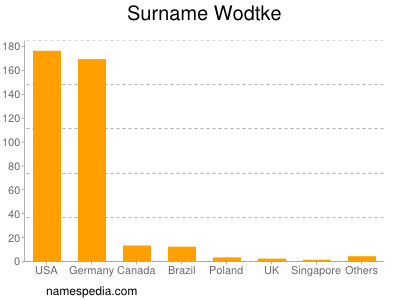 Surname Wodtke