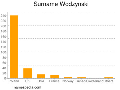 Surname Wodzynski