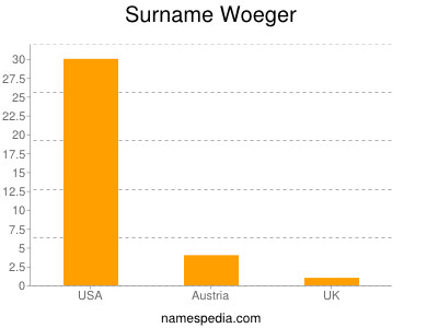 Surname Woeger