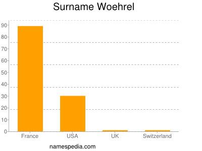 Surname Woehrel