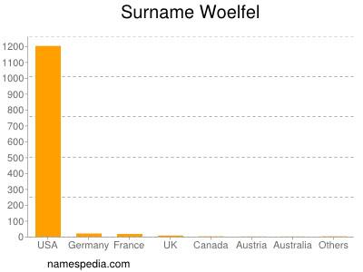 Surname Woelfel