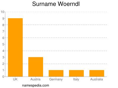Surname Woerndl