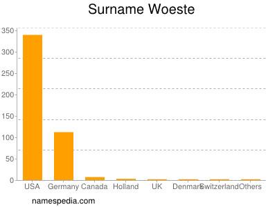 Surname Woeste