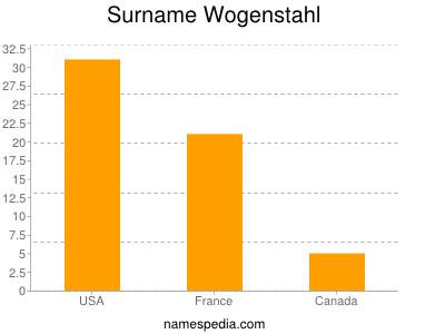 Surname Wogenstahl