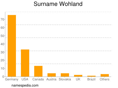Surname Wohland