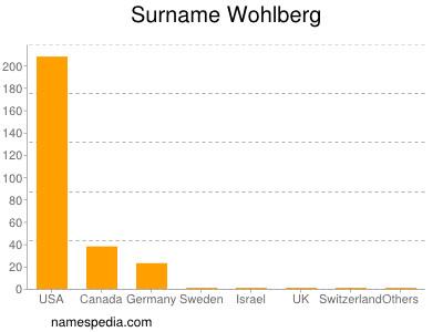Surname Wohlberg