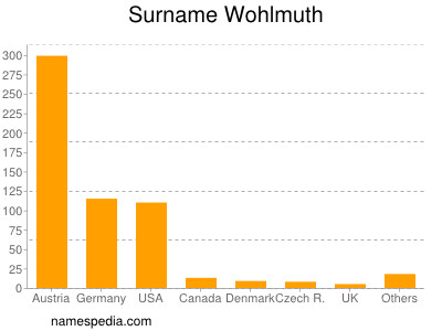 Surname Wohlmuth