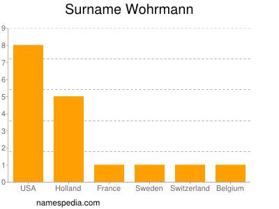 Surname Wohrmann