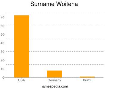 Surname Woitena