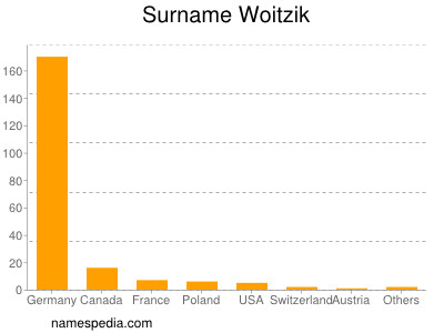 Familiennamen Woitzik