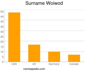 Surname Woiwod