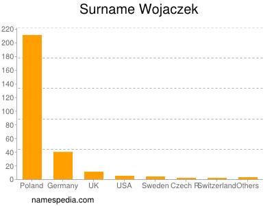 Surname Wojaczek