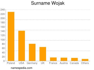 Surname Wojak