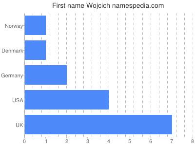 Given name Wojcich
