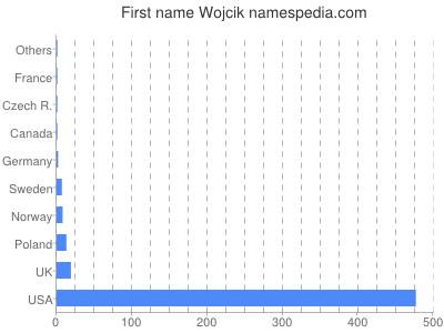 Given name Wojcik
