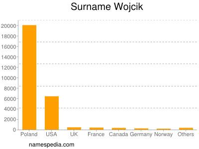 Surname Wojcik