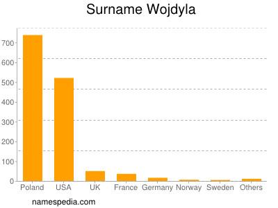 Surname Wojdyla