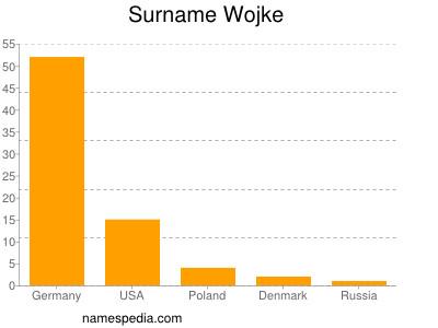 Surname Wojke