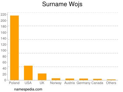 Surname Wojs