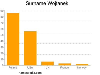Surname Wojtanek