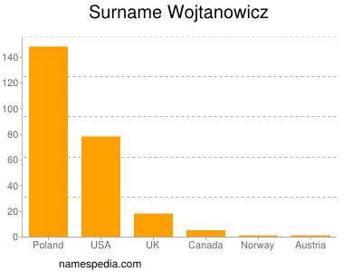 Surname Wojtanowicz