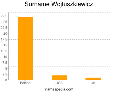 Surname Wojtuszkiewicz