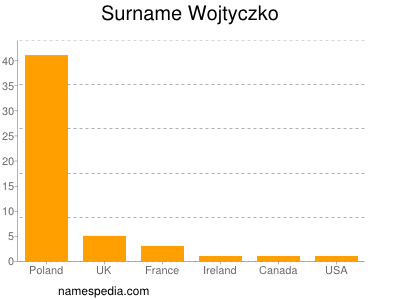 Surname Wojtyczko