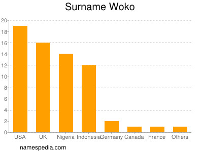 Surname Woko