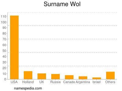 Surname Wol
