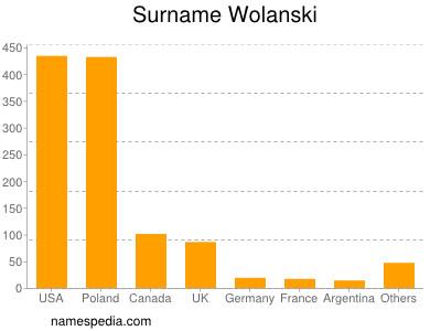 Surname Wolanski