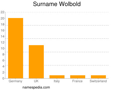 Surname Wolbold