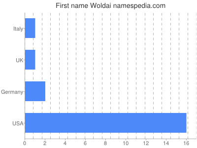 Given name Woldai