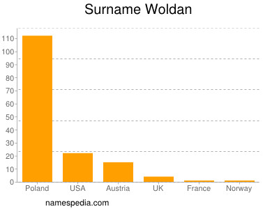 Surname Woldan