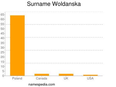 Surname Woldanska