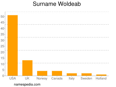 Surname Woldeab