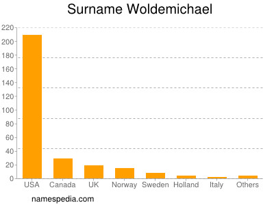 Surname Woldemichael