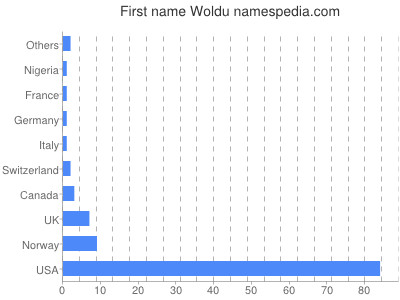 Given name Woldu