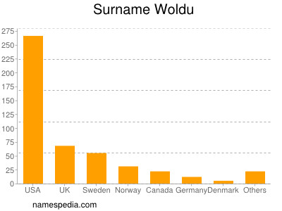 Surname Woldu